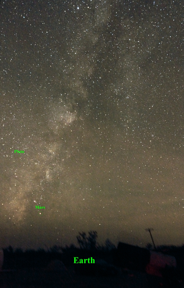 Milky Way, Earth, Mars, Pluto and more!